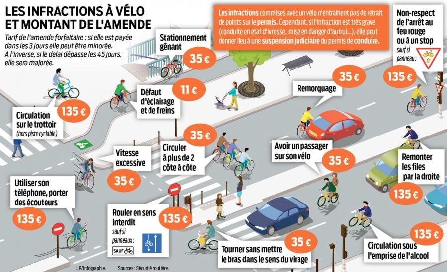 permis_conduire_infraction_velo